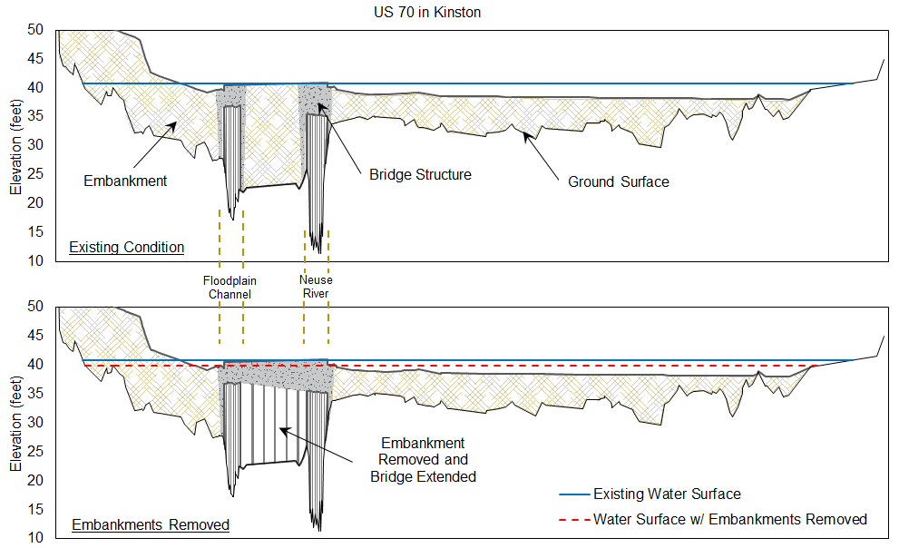 A cross section of the Neuse River at U.S. Highway 70 in Kinston. The bridge consists of two sections separated by an embankment. The blue line indicates the level of flooding at the bridge during Hurricane Matthew. If this crossing and the King Street and Queen Street bridges were substantially modified, water surface elevation upstream of U.S. 70 would decrease by an estimated 1.2 feet during a Matthew- scale event. Water would still overtop the bridge, as indicated by the red dashed line.