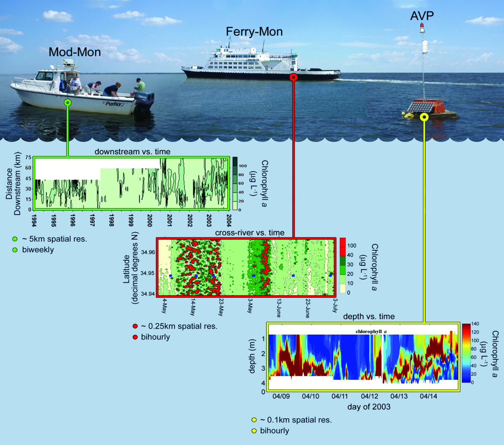 Figure 1 (above): ModMon stations, FerryMon routes, and AVP sites collect water quality data at different depths. Image by Alan Joyner.
