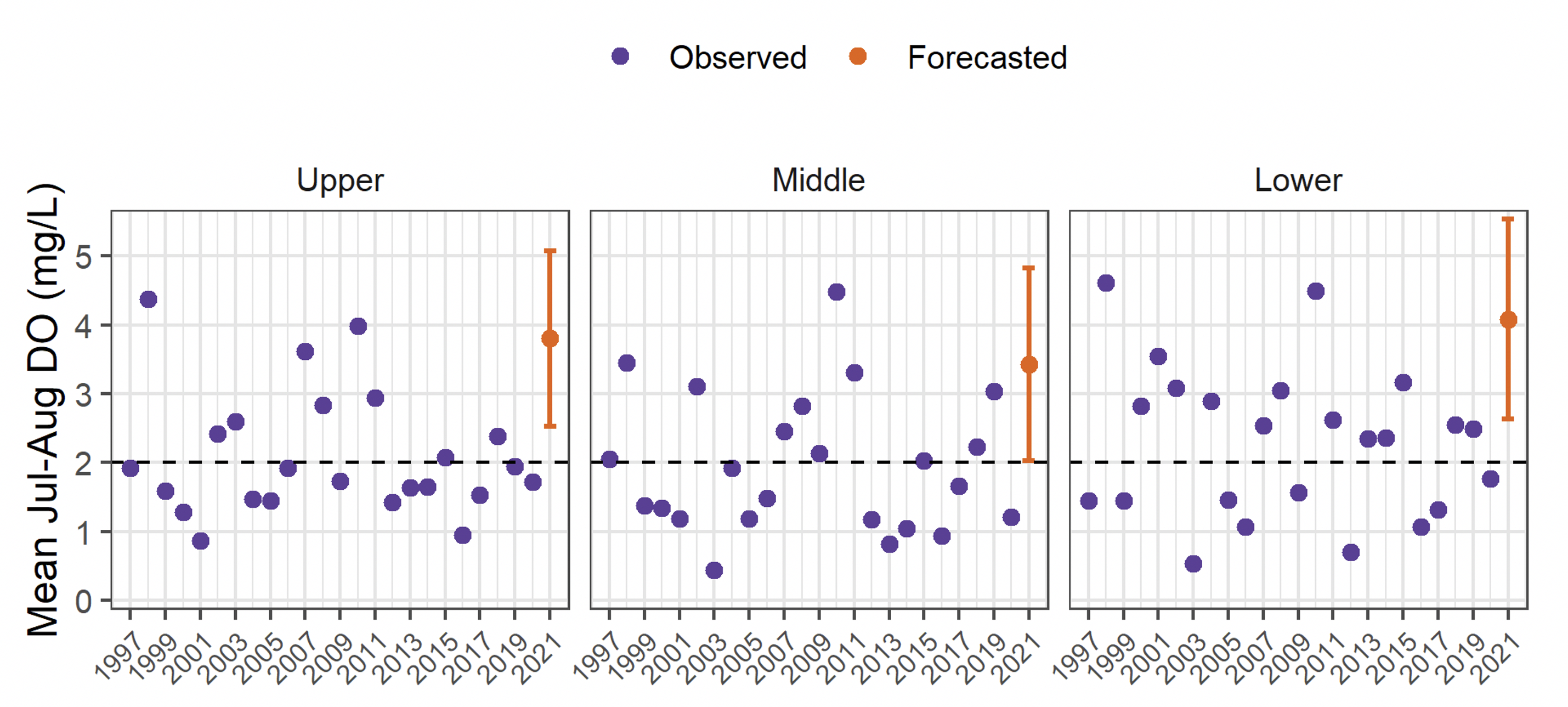 Figure 1. Historical (violet) and forecasted (orange) average bottom dissolved oxygen levels from July through August for the upper, middle, and lower segments of the Neuse River Estuary. The orange bars represent 90% uncertainty intervals. The dashed line shows the threshold for dissolved oxygen for hypoxic conditions (2.0 mg/L).
