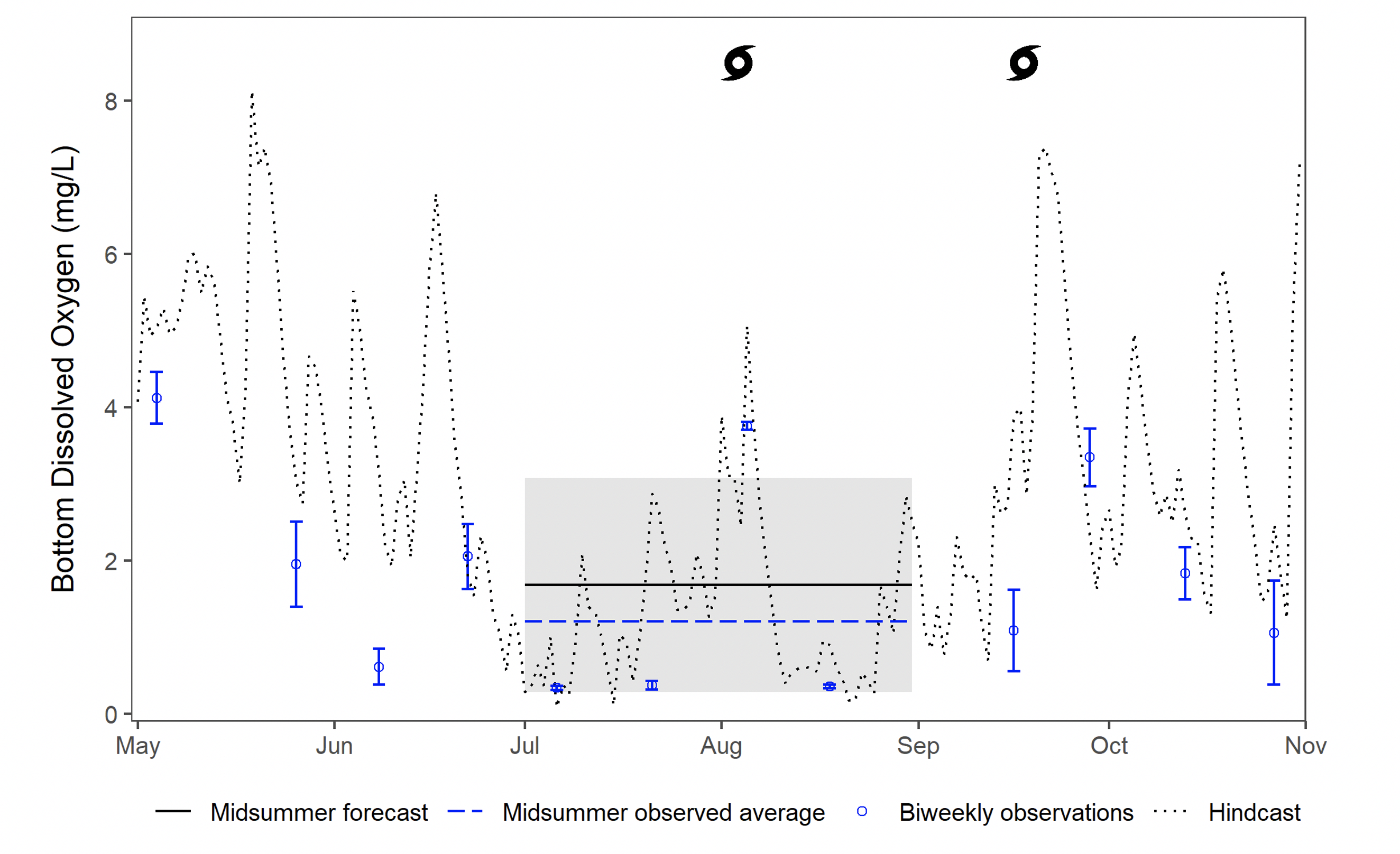 Figure 2. Forecasted, observed, and hindcasted dissolved oxygen for the Neuse River Estuary (middle segment) in 2020. The storm symbols represent Hurricane Isaias (August) and st›rong winds (mid-September). The gray band represents the 90% forecast interval, and the blue error bars represent the range of observed values.