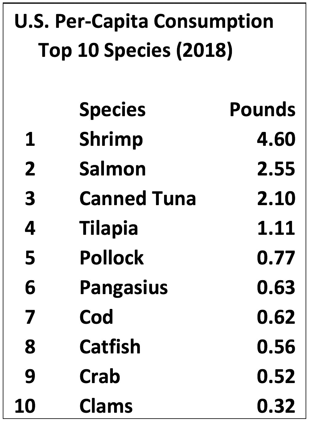US Per-Capita Consumption chart of the Top Ten Species. Source: https://www.aboutseafood.com/about/top-ten-list-for-seafood-consumption/