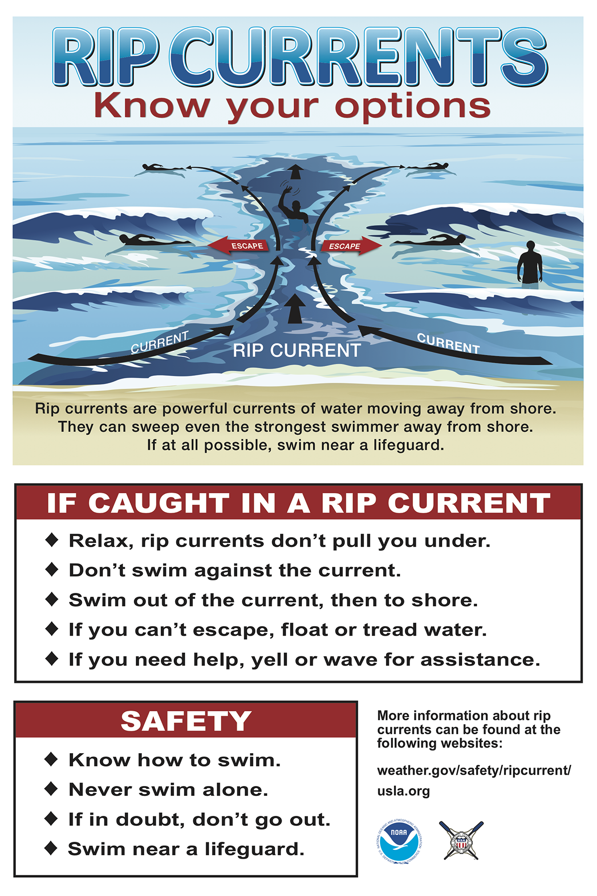 This rip current sign provides guidance on swimming safety. It advises swimmers caught in rip currents to 1) relax, because rip currents don't pull you under; 2) not swim against the current; 3) swim out of the current, then to shore; 4) float or tread water if they can't escape; 5) yell or wave for assistance if they need help.