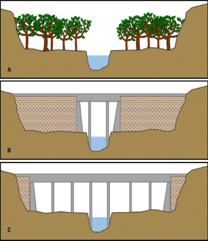 An illustration of a bridge modeling scenario. There are three panels labeled A, B, and C. A. Historical condition: open floodplain prior to road and bridge construction. B. Existing condition: Embankments constructed in the floodplain and bridge across the river. C. Scenario tested: Embankments removed and bridge extended to span floodplain.