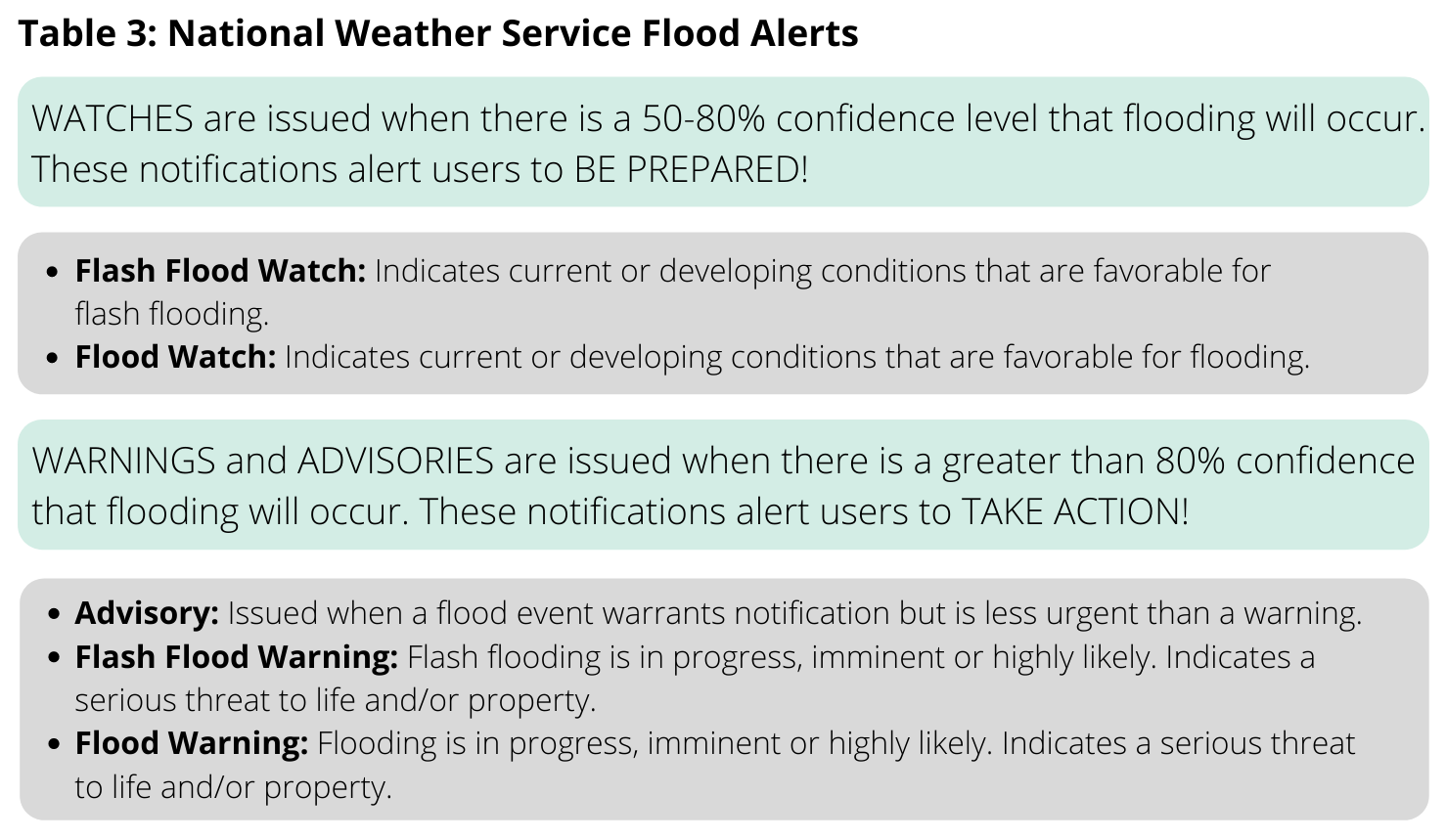 National Weather Service flood alert definitions