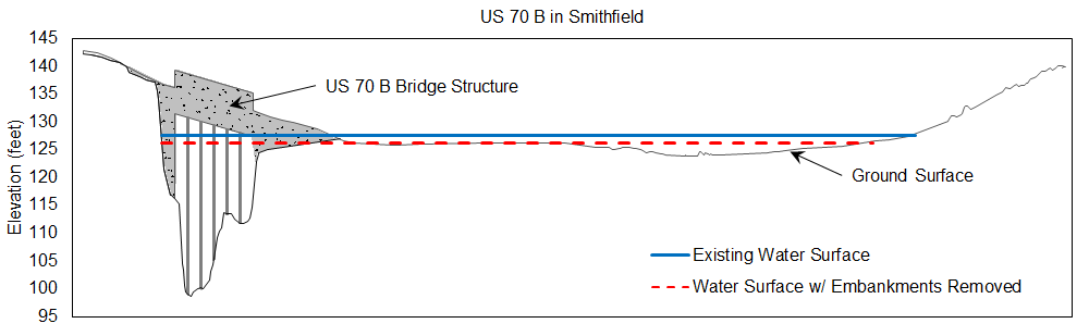 Figure 2: Cross-section of the Neuse River at U.S. Highway 70B in Smithfield. The blue line indicates the elevation of the flooding at the bridge during Hurricane Matthew. The red dashed line indicates the 1.4 feet reduction in water surface that could be expected if all three downstream bridges (U.S. 301, railroad, and I-95) were substantially modified. Credit: N.C. Sea Grant/NC State Department of Biological & Agricultural Engineering