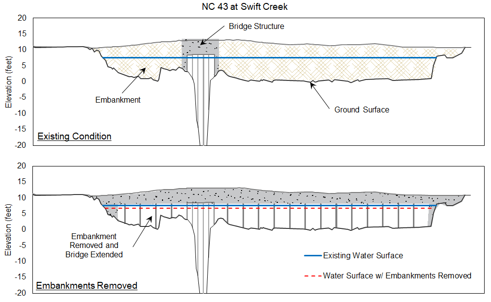 Figure 10: Cross section of Swift Creek at N.C. 43 in Craven County. The blue line indicates the elevation of the flooding at the bridge during Hurricane Matthew. The red dashed line indicates the 0.9-foot reduction in water surface that could be expected if the N.C. 43 Bridge and the downstream railroad bridge were substantially modified.